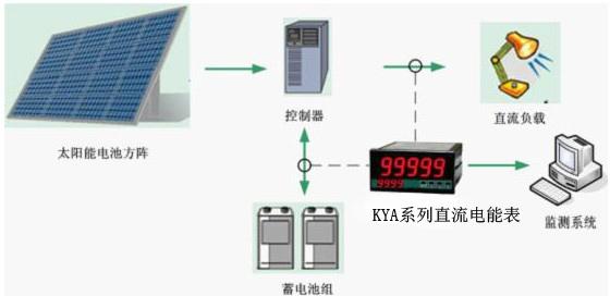 据预测,太阳能光伏发电在21世纪会占据世界能源消费的重要席位